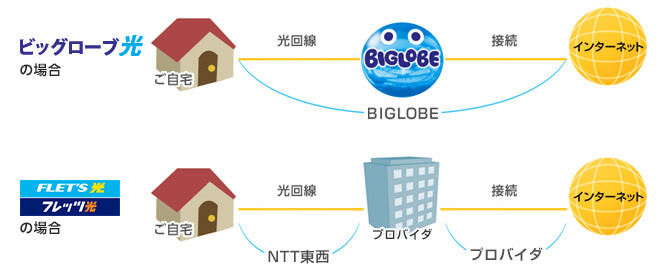BIGLOBE光コラボレーションとフレッツ光の違い